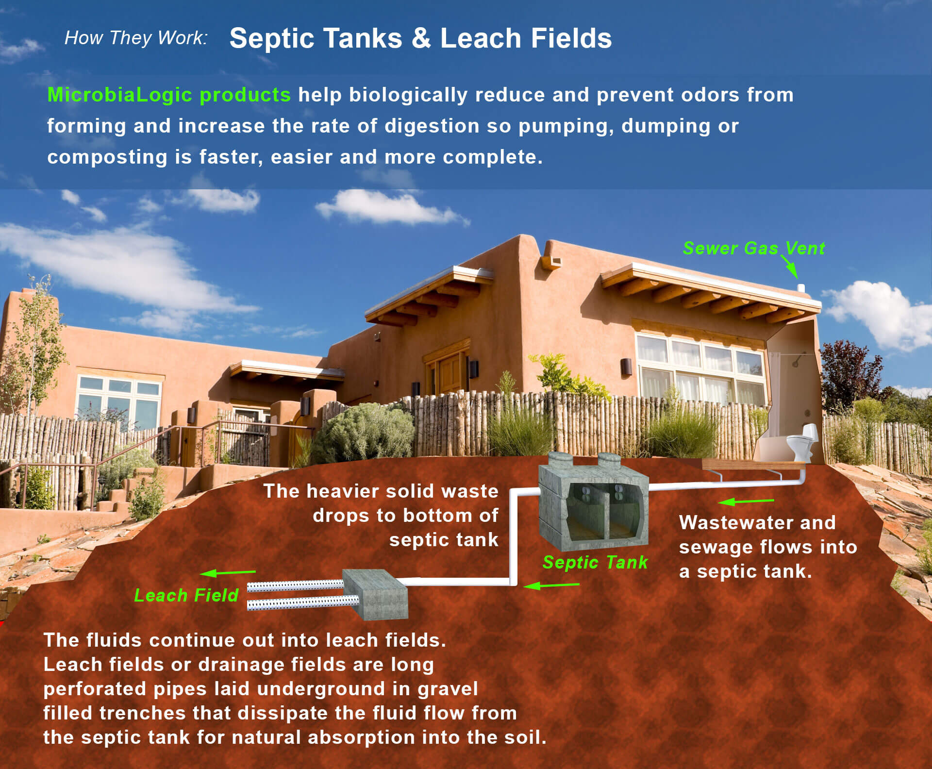 microbialogic-SepticTanks&LeachFields-4